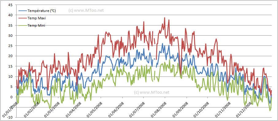 températures année 2008 pontoise