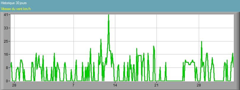 Vitesse du vent 30 jours Pontoise