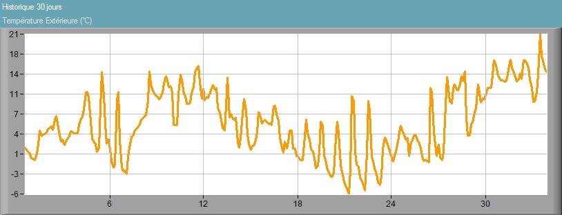 Historique température 30 jours Pontoise