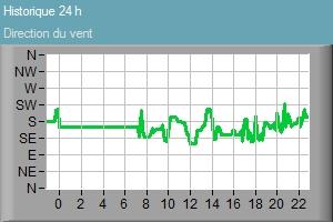 Pression atmosphérique Cergy-Pontoise